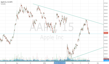AAPL: Support 1 and Support 2.