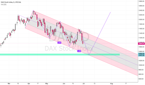 DAX: shake out needed