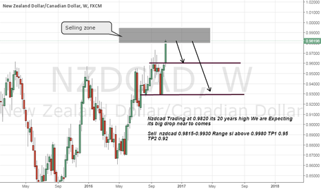 NZDCAD: nzdcad short on years high