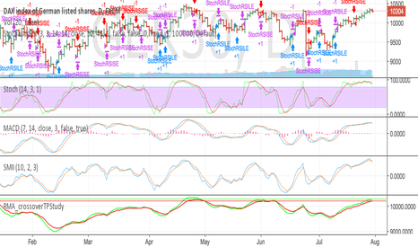 GER30: Stochastic RSI strategy for the Dax using ema
