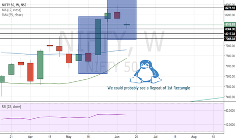 NIFTY: NIFTY could Repeat! last week pattern