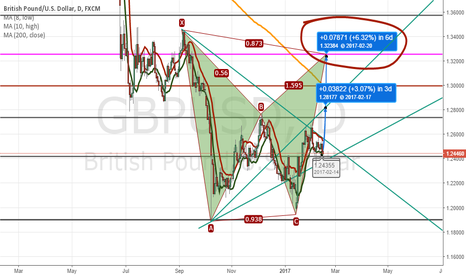 GBPUSD: GPBUSD: Superb enter point in my opinion (HIGHEST RISK TRADE!!!)
