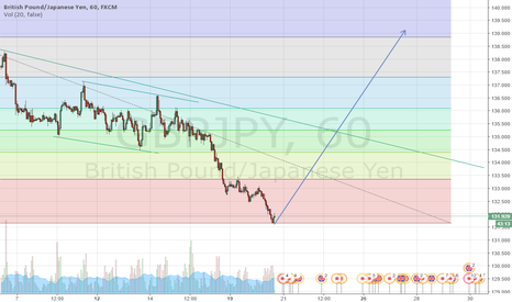GBPJPY: Good long opportunity for GBP/JPY
