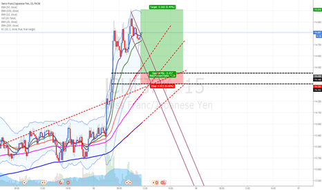 CHFJPY: CHFJPY: Buying at fresh demand zone. Confluence with Daily Pivot