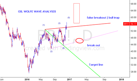 BR1!: BRENT - WOLFE WAVE ANALYSIS