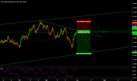 AUDCHF: Sell Me