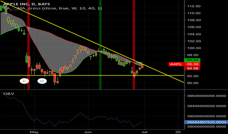 AAPL: Ready to breakout