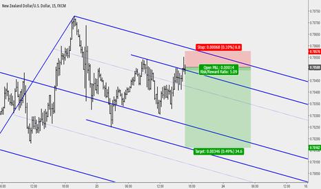 NZDUSD: NZDUSD: Sell Opportunity Based on Median Line Analysis