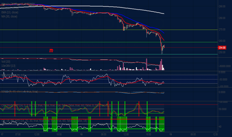 BTCUSD: Background