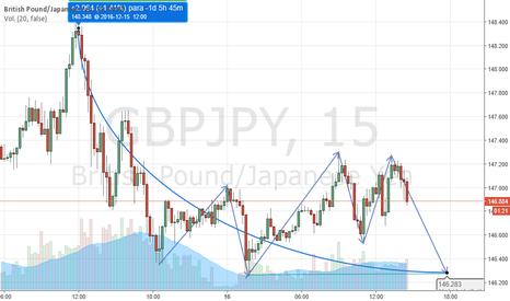 GBPJPY: Descenso despues de una alta subida a corto plazo