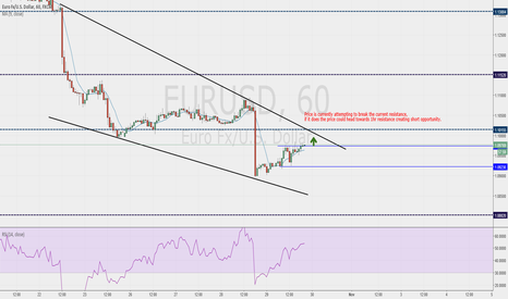 EURUSD: possible Eur/Usd short