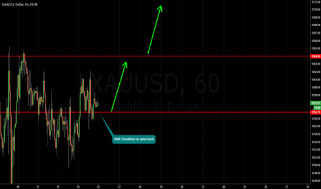 XAUUSD: GOLD / Breakout / Sentiment is the King.