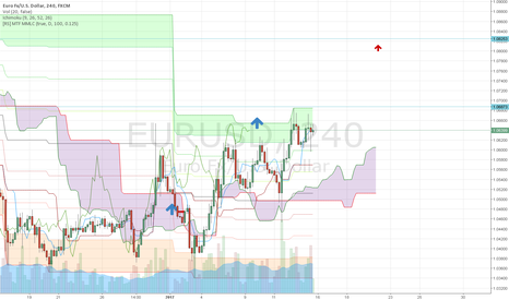 EURUSD: New Sample Projection (Prediction) :) ..or just wannabe :)