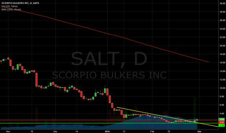 SALT: Confirming Breakout