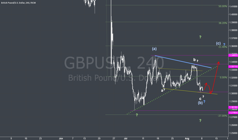 GBPUSD: GBPUSD looking for C ?