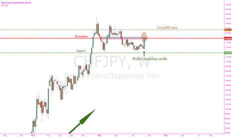CHFJPY: Resistance level being tested on W, D & 4hr charts.
