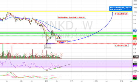 MNKD: Potential Rounded Bottom ?