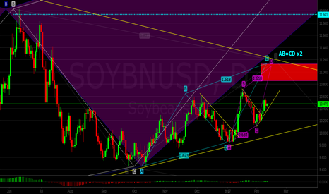 SOYBNUSD: Soybeans: Potential Confluence of 2 Bearish AB=CD Patterns