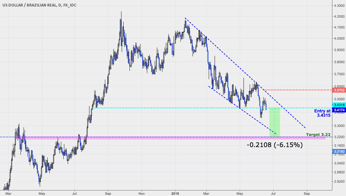 Brazilian Real: Staying short (Target Defined)