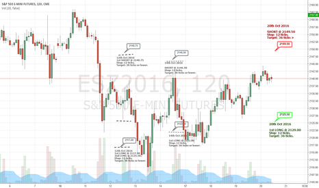 ESZ2016: ESZ2016 - Trading Levels for 20th Oct 2016
