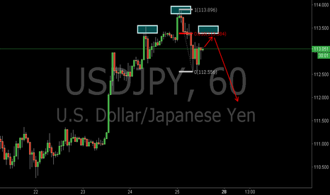 USDJPY: USDJPY:Potential Bearish Libra Pattern and 0.618RET