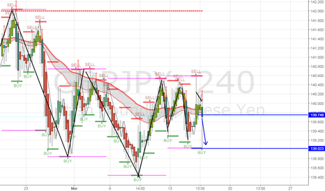 GBPJPY: Sell opportunity, Wait till this candle closes and pulls back in