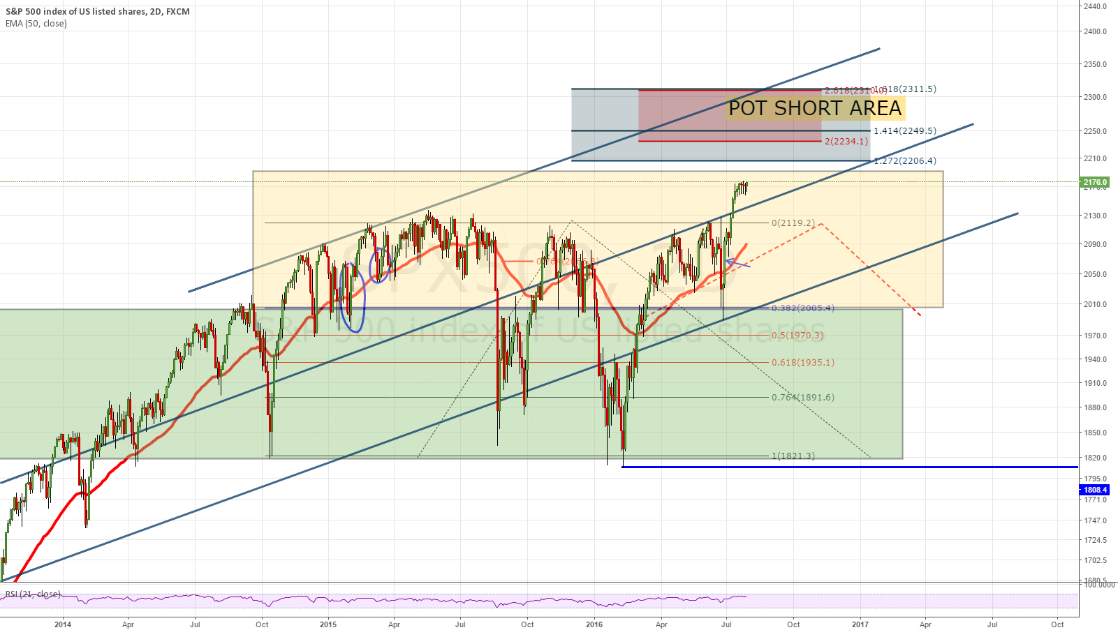 SPX500 POT PULLBACK ZONE