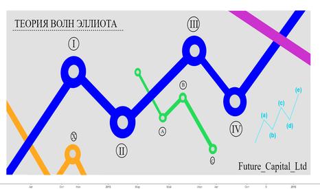 EURUSD: Теория волн Эллиотта. Полный курс. [Future_Capital_Ltd]