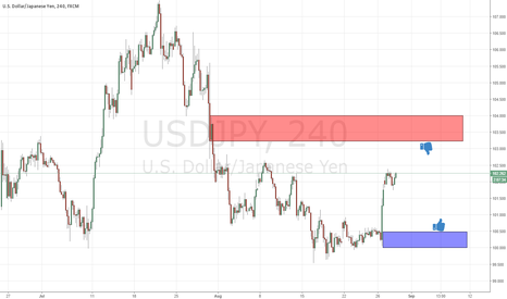 USDJPY: next supply & demand