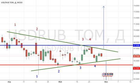 USDRUB_TOM: USDRUB - Что это? сужающийся треугольник на отбой или флет