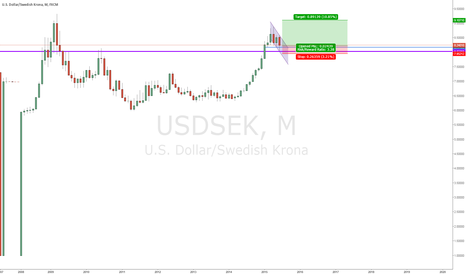 USDSEK: USD/SEK bullish flag fundamental&technical trade