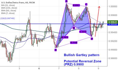 USDCHF: USD/CHF forms Bullish Gartley pattern, good to buy on dips