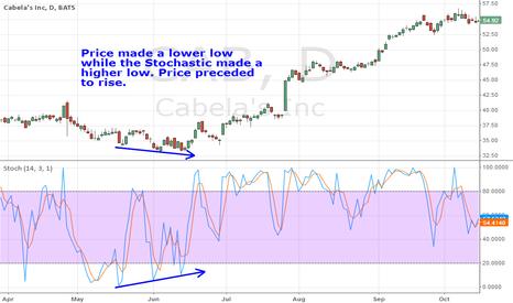 CAB: Stoch Bullish Divergence