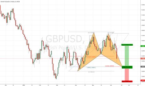 GBPUSD: Potential bullish BAT advanced pattern