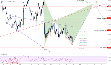 EURUSD: 18TH - 22ND JULY WEEKLY WRAPUP & UPDATES (PT.2)