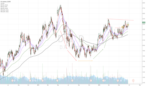 DHI: DHI surged after housing data. cup&handle idea is still valid