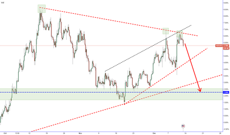 NZDUSD: Newzeland NZD OCR reduced to 2.5% NZDUSD Short Mood