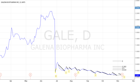 GALE: Fib numbers in a major downtrend?? GALE