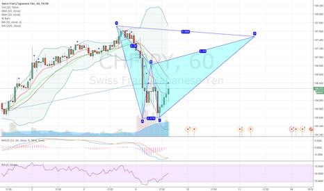 CHFJPY: CHFJPY potential bearish bat pattern on 1H chart