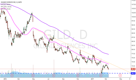 GILD: GILD.. no relief on the daily.
