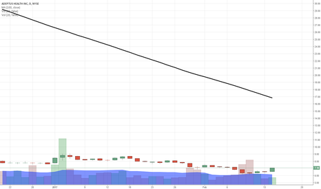 ADPT: $ADPT a chart of interest...