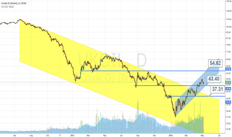 UKOIL: Brent. The blue channel isn't punched, we go on 55, stop 43