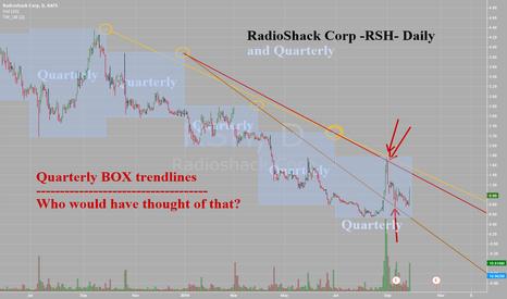 "RSH: Radioshack Corp -RSH -Daily - Quarterly ""Box"" Trendlines"