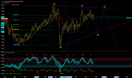 AUDJPY: Possible Wave D of large Triangle underway (Monthly View)