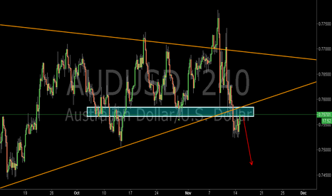 AUDUSD: AUDUSD:Short at the Pullback