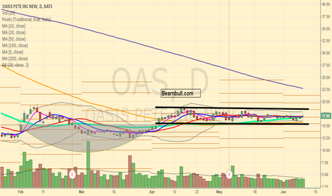 OAS: $OAS trading in a very narrow range above DMA 50.