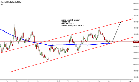 EURUSD: its time to buy