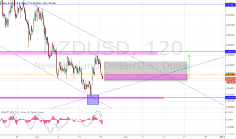 NZDUSD: Potential long position NZD/USD