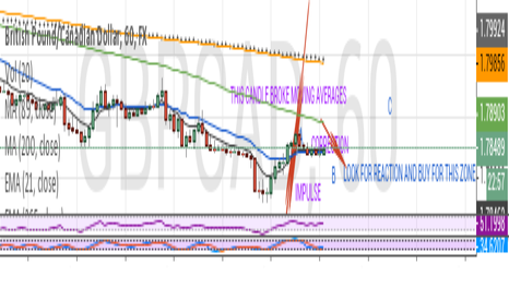 GBPCAD: Trading wave C