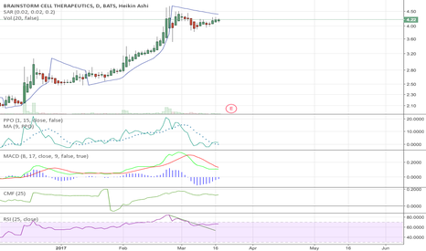 BCLI: BCLI Potential Flag Into Uptrend
